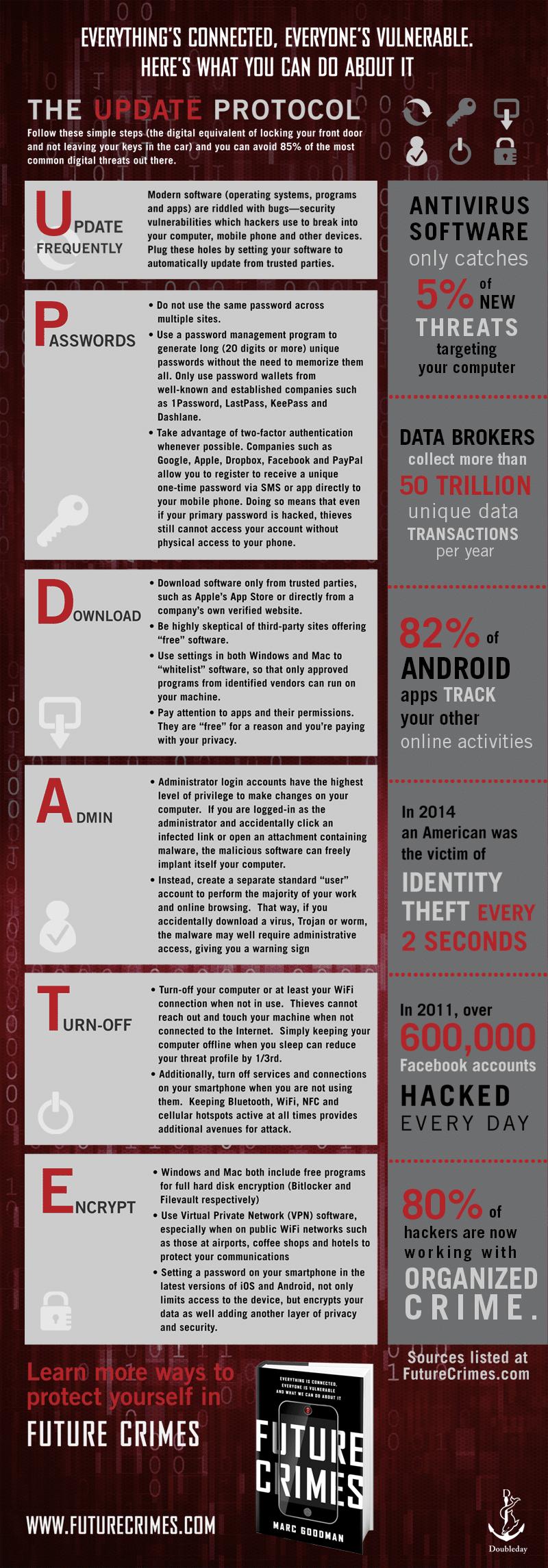 Future Crimes Infographic from futurecrimes.com